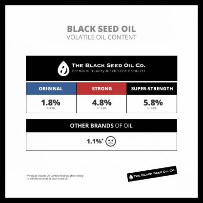 The Black Seed Oil Company - Volatile Oil Content Comparison Table